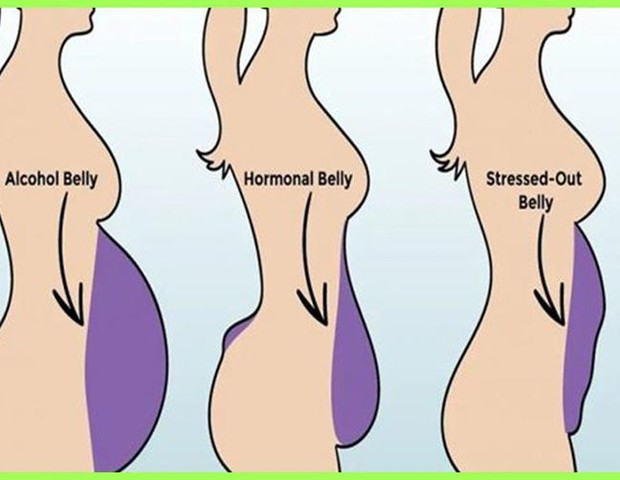 小腹4大類型,搞懂才能瘦!消除小腹必知,對症下藥更有效